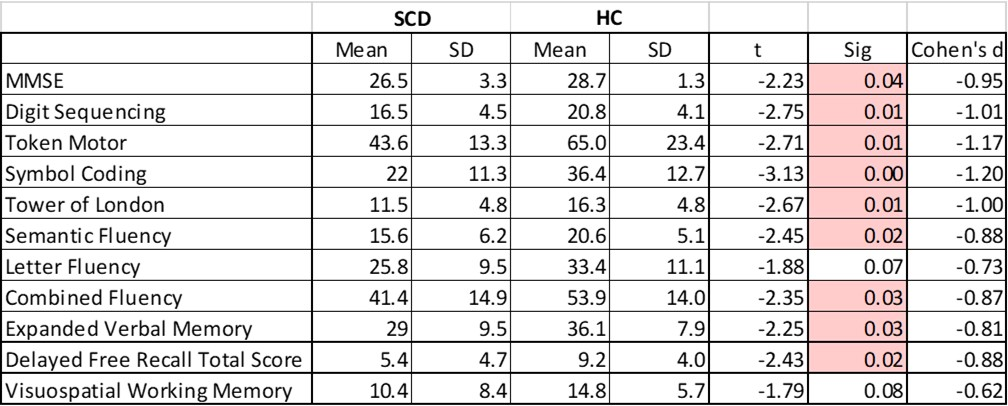 Cognitive scores by group
